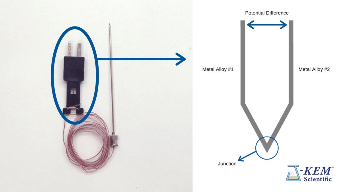 Everyday uses for thermocouples, you can see the differences here.